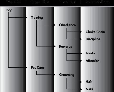 Keyword Tree
